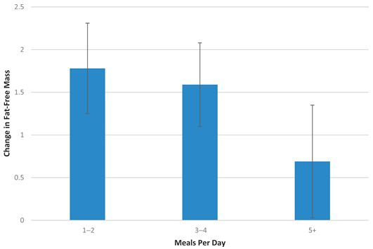 Kolikrát denně musím jíst, když chci budovat svaly nebo hubnout?