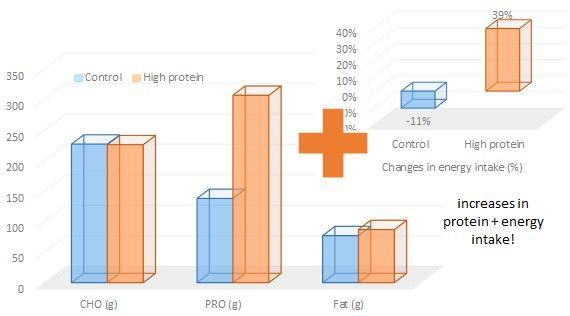 Poměry mezi vysoko bílkovinnou aběžnou dietou