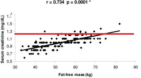 Krevní testy ukazují selhání ledvin? Hodnoty zkresluje kreatin ifyzická aktivita