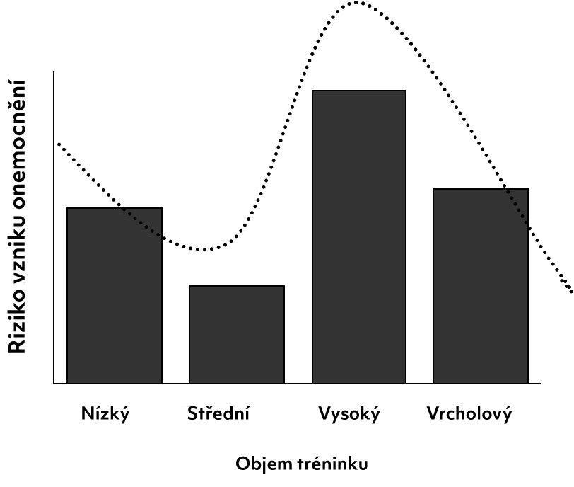 Jak zásadně ovlivnit imunitu správným tréninkem asuplementací?