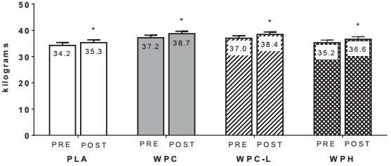Odraz přírůstku čisté svalové bílkoviny