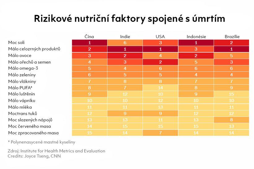 Zabíjí násnízký příjem zdravých potravin. Čeho jíst více?