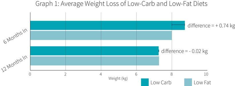 Úbytek hmotnosti