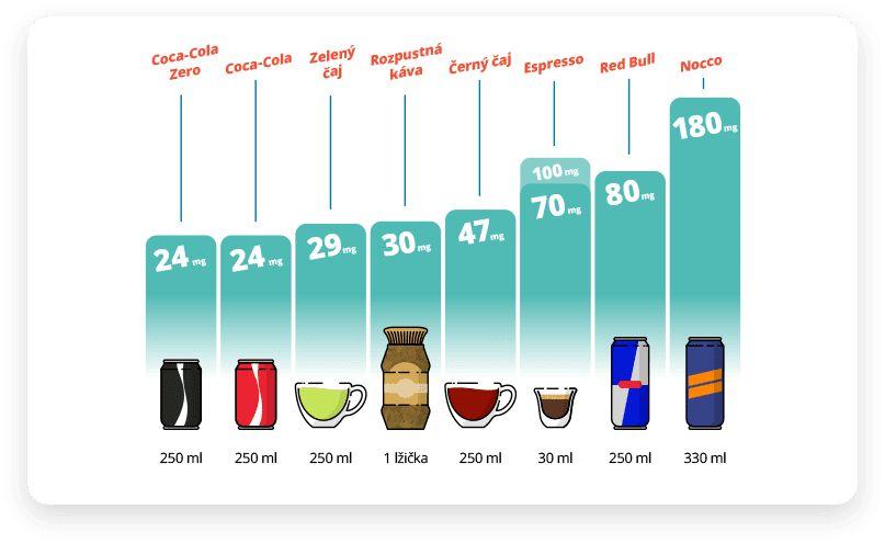 Kolik kofeinu už je přes čáru aco nám může způsobit?
