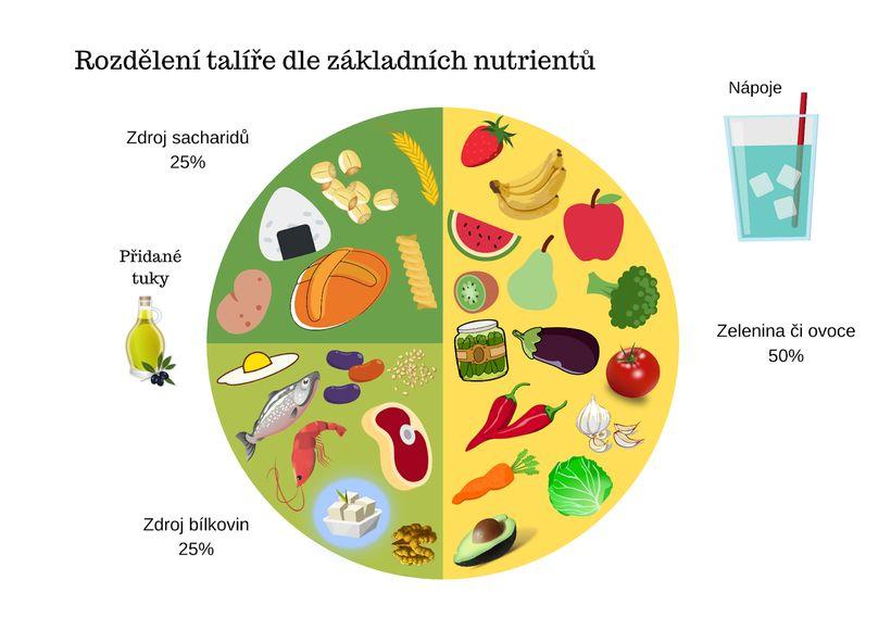 10 tipů na rychlé azdravé letní obědy