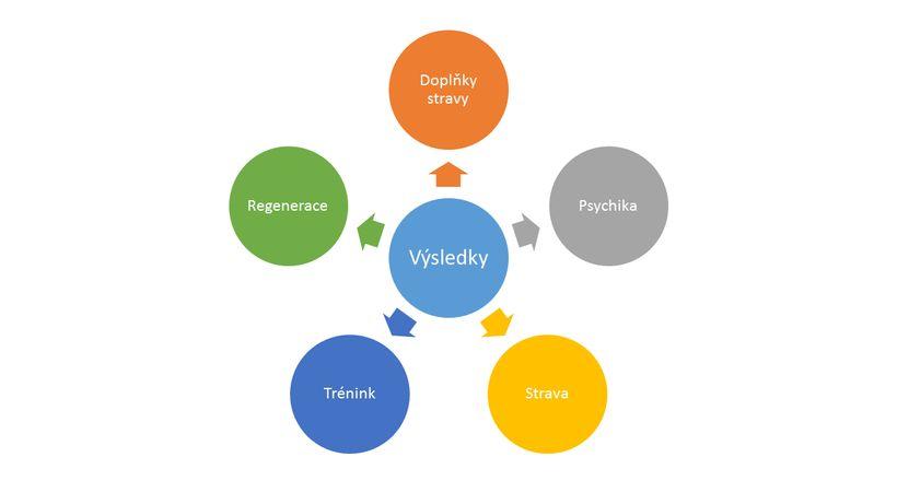 4 ověřené základní suplementy, které mají skutečně smysl