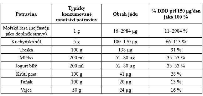 Mořská sůl, ryby nebo mléko. Co jíst pro zdravou afunkční štítnou žlázu?