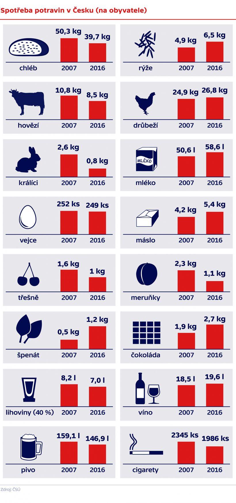 Jak, kolik aco jí Češi? Každý znásv průměru ročně sní přes půl tuny potravin