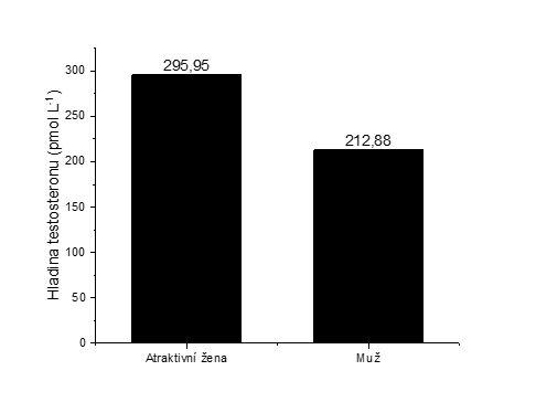 Zvyšují sexy ženy mužům hladinu testosteronu?